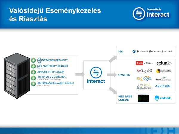 Interact - EMIB Tanácsadó Kft 121c0cf835